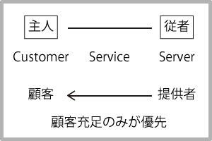 サービスの図解